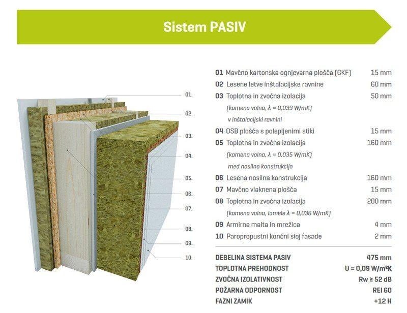 Sistem PASIV