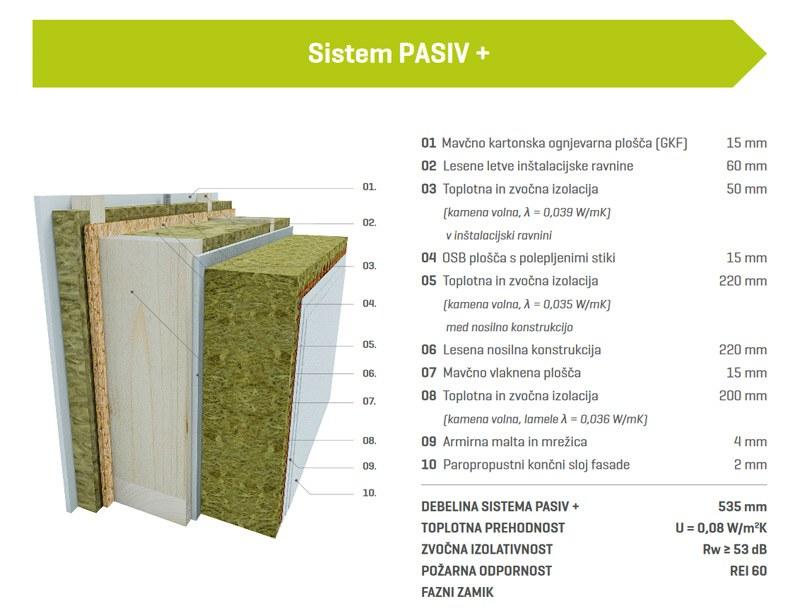 Sistem PASIV +